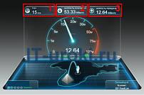 Какая скорость интернета мне действительно нужна?