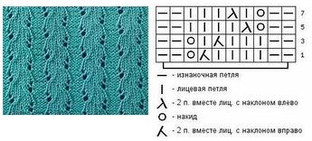 Ажурные узоры для вязания летних изделий