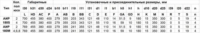 Габариты Электродвигатель АИР 180 M2