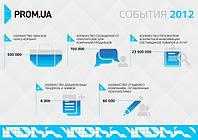 Инфографика от Prom.ua за 2012 год