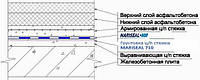 Гідроізоляція мостів,  автодоріг, аеродромів та фундаменту мембраною  MARISEAL 600