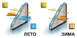 Склопакет однокамерний енергозберігаючий, мультифункціональний з аргоном і пластиковою дистанції