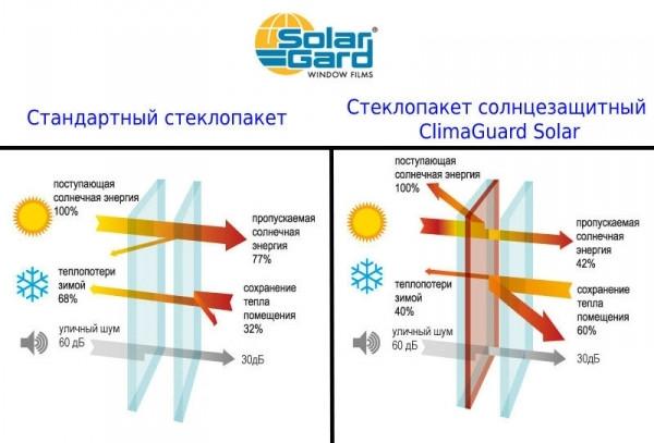 Склопакет однокамерний мультифункціональний Solar HP
