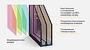 Солнцезащитный стеклопакет с использованием тонированной плёнки, фото 8