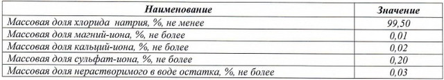 физико-химические показатели таблетированной соли Мозырсоли