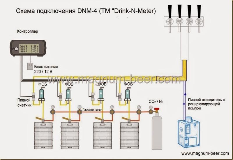 Счетчик для учета пива DnM-4 на 2 сорта MagNum-beer Украина