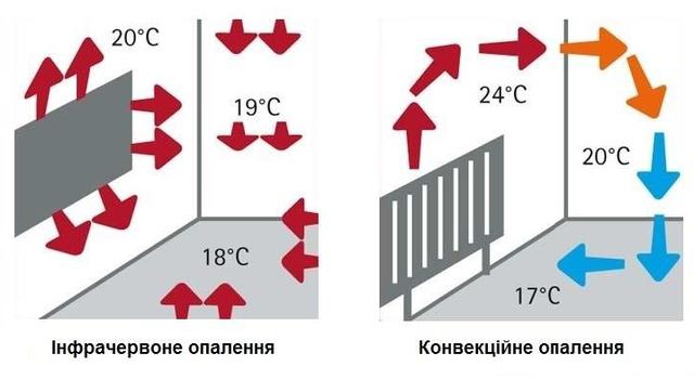 5 факторів економії: чому електроопалення UDEN-Sвигідніше конвекційних систем