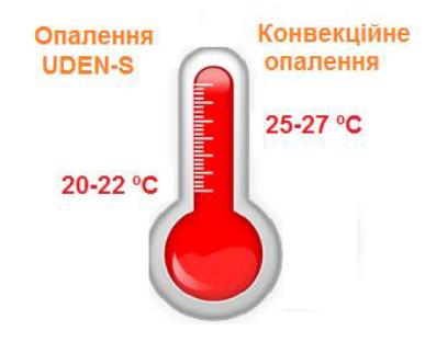 Ефективна температура тепловідчуття