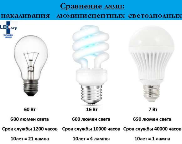 Светодиодные лампочки E27