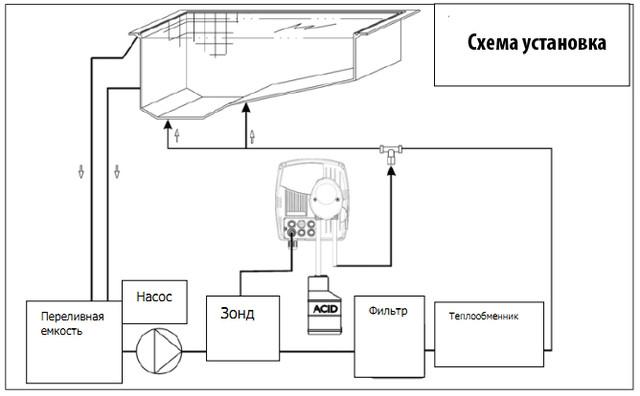 схема установки станции дозации AstralPool Control Basic Next ORP