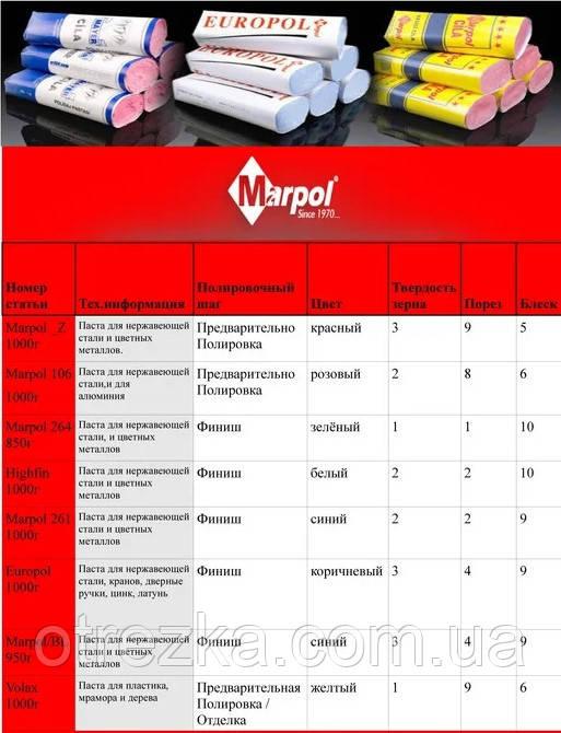Технічні характеристики Marpol