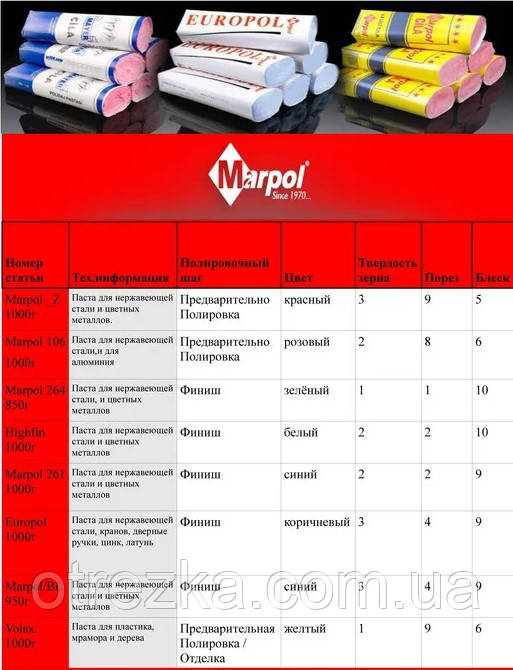 Технические характеристики Marpol