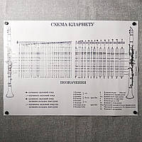 Плакат для кабинета музыки Схема кларнета (формат А-1)
