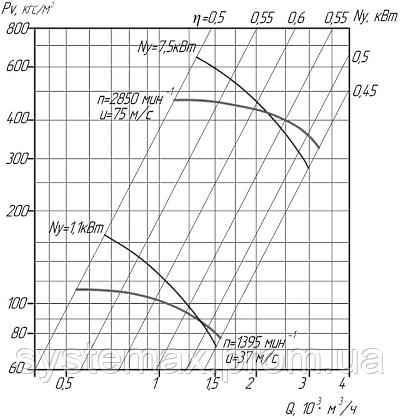Аэродинамические характеристики вентилятора высокого давления ВВД-5 (Исполнение №1)