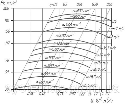 Аэродинамические характеристики вентилятора высокого давления ВВД-5 (Исполнение №5)