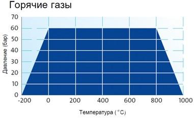График применяемости