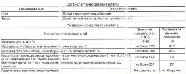 показатели качества картофельного крахмала в/с