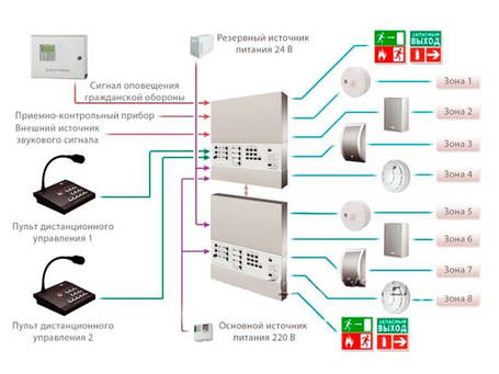 Проектирование систем оповещения и управления эвакуацией людей