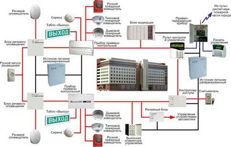 Проектирование систем автоматической противопожарной сигнализации