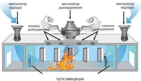 Проектирование систем противодымной вентиляции
