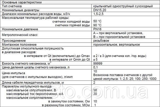 Гидрологические характеристики водомеров Apator JS-2,5 NK Dn20