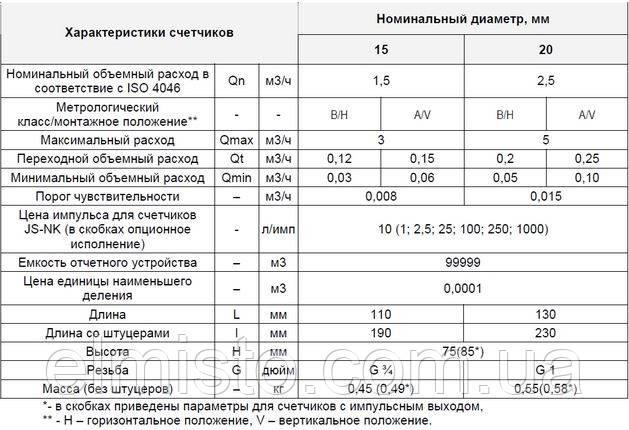 Гидрологические характеристики водосчетчиков Apator JS-2,5 NK Dn20