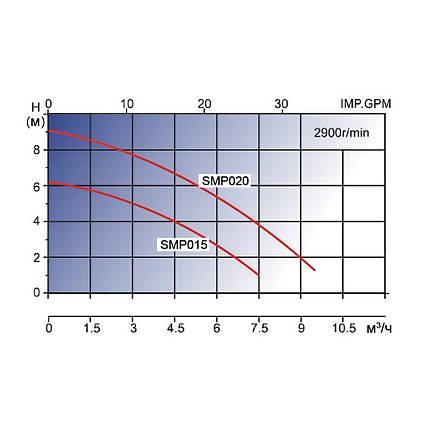 Насос AquaViva LX SMP020M (220В, 7 м3/ч, 0.35НР), фото 2