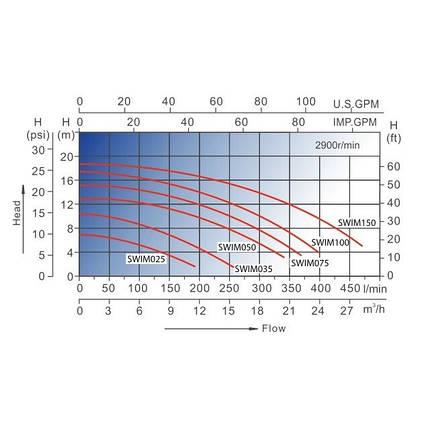 Насос AquaViva LX SWIM050M (220В, 12 м3/ч, 1HP), фото 2