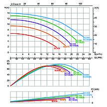 Насос Emaux SC200 (220В, 23 м3/ч, 2HP), фото 2