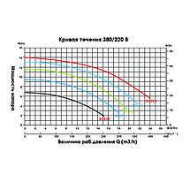 Насос Emaux SC200 (220В, 23 м3/ч, 2HP), фото 3