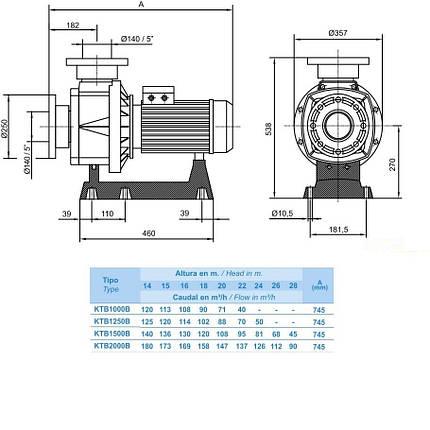 Насос Hayward HCP111503E1 KTB1500 T2.B (380В, 130 м3/ч, 15HP), фото 2