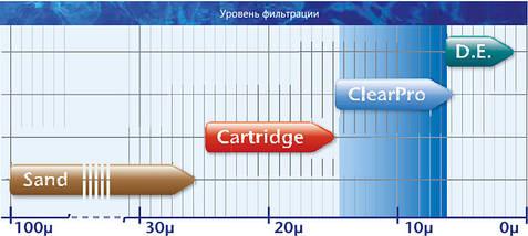 Pentair Tagelus II ClearPro TA 40 8,5 м3/ч песчаный фильтр для бассейна, фото 3