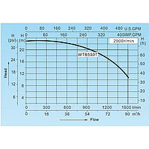 Насос AquaViva LX WTB550Т (380В, 90 м3/ч, 7.5HP), фото 2