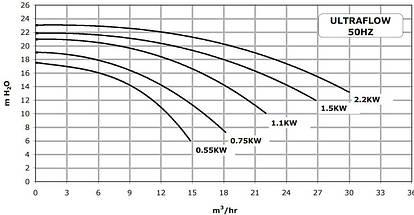 Pentair ULTRA-FLOW 18 м3/час насос для бассейна, фото 2