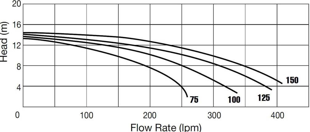 Waterco Supastream 150Т - 24,9 м3/час насос для бассейна, фото 2