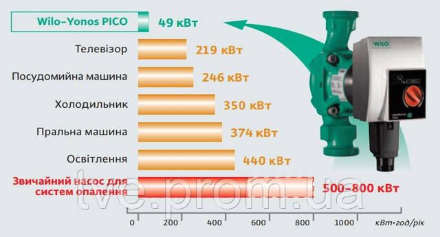 Энергосберегающий насос WILO-Yonos PICO
