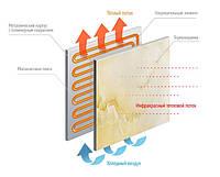 Керамические энергосберегающие электрические обогреватели TEPLOCERAMIC