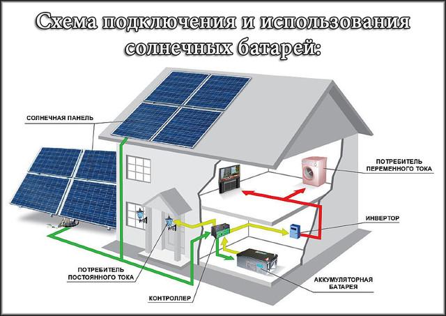 солнечные панели 100 вт