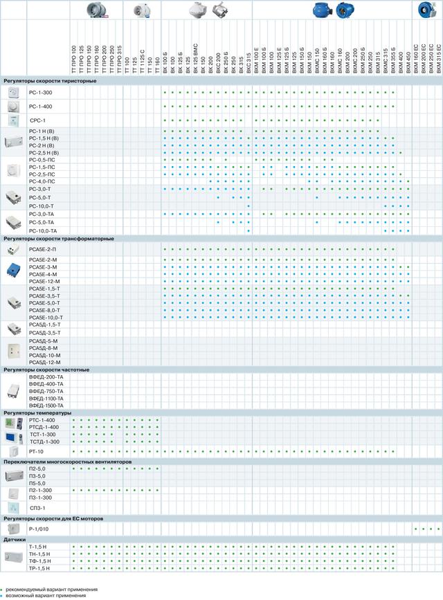 Таблица подбора регулируюих и управляющих устройств для канального вентилятора ВЕНТС ТТ, ТТ ПРО, ВК, ВКМ