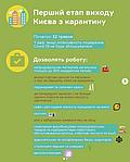 Ослабление карантина: в Киеве открылись уже десять рынков
