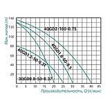 Насос погружной шнековый Taifu 4QGD 1.2-50 370 Вт, фото 2