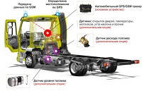 Система мониторинга транспорта GPS/Глонасс