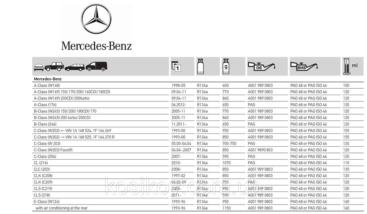 Mercedes-Benz Довідник по заправці автокондиціонерів