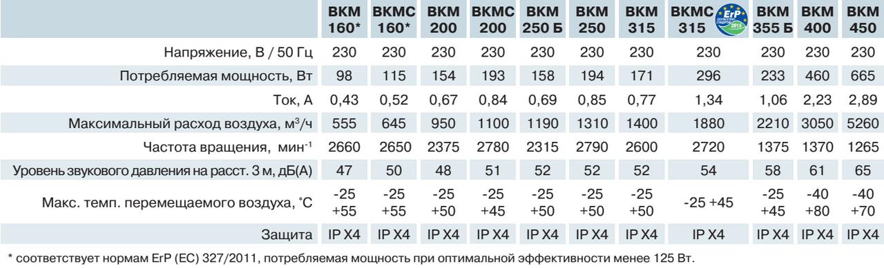 Технические характеристики (параметры) круглых канальных центробежных вентиляторов ВЕНТС ВКМ 200