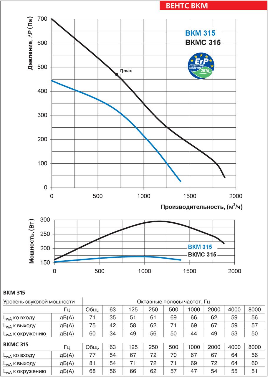 Аэродинамические характеристики круглого канального вентилятора ВЕНТС ВКМ 315