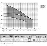 Sprut QDX 3-20-0.55 - Дренажный насос, фото 3