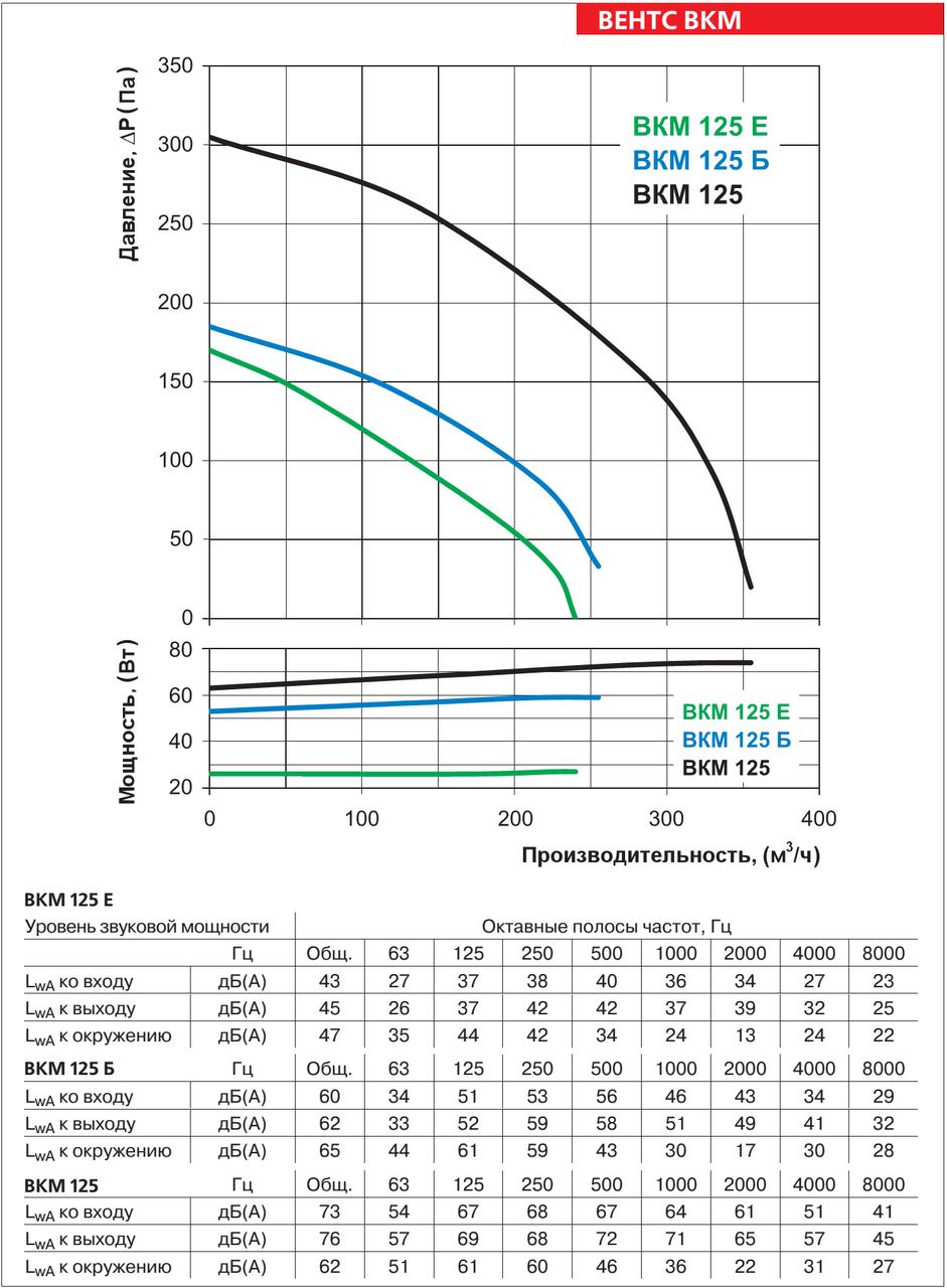 Аэродинамические характеристики круглого канального вентилятора ВЕНТС ВКМ 125
