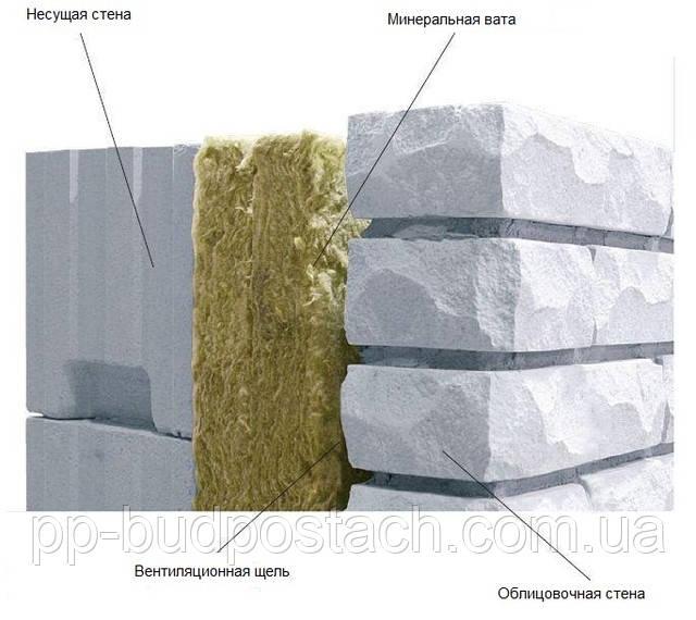 Какую толщину стены использовать для строительства дома из газосиликатного блока