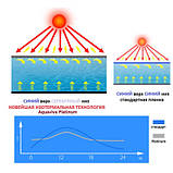 Aquaviva Солярное покрытие AquaViva PB-5-400, ширина 4 м. (50 м. пог.), фото 5