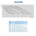 Hayward Насос Hayward SP2507XE111 EP 75 (220В, 11.5 м3/ч, 0.75HP), фото 3
